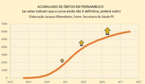 ÓBITOS ACUMULADOS 19072020